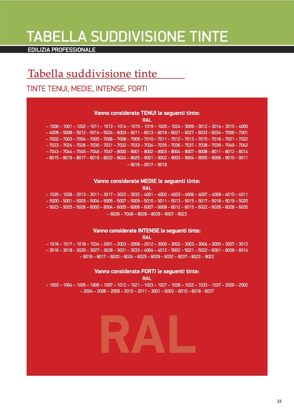 tabella-suddivisione-colori-ral
